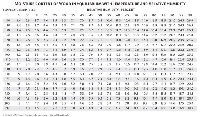moisture-conent-in-wood