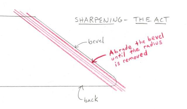 sharpeningtheact