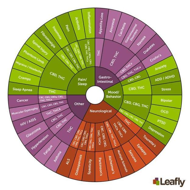 Pot wheel options - by Leafly