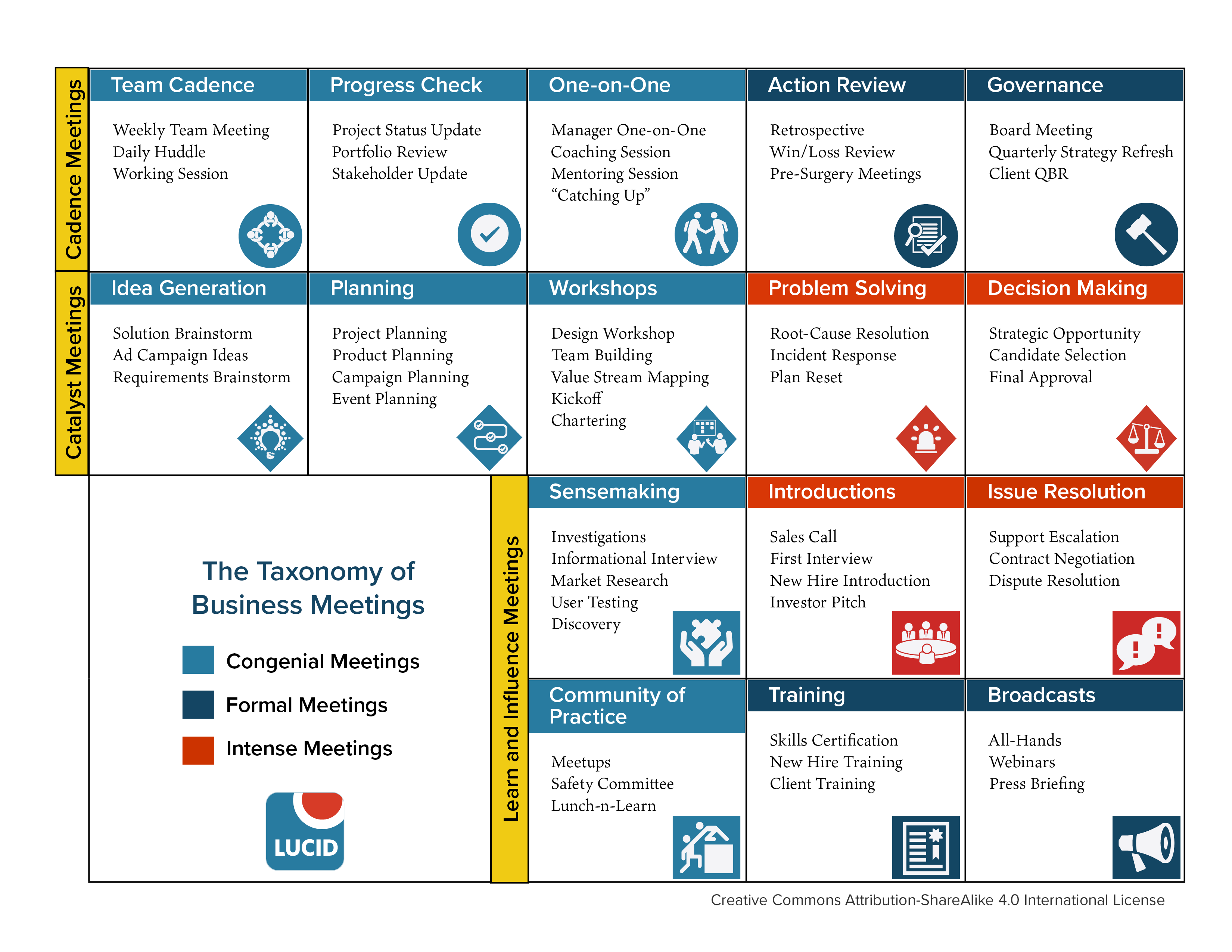 The 16 Types Of Business Meetings And Why They Matter