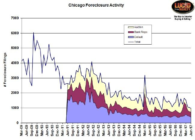 Chicago Foreclosure Activity