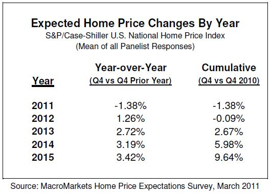 Home Price Forecast Survey
