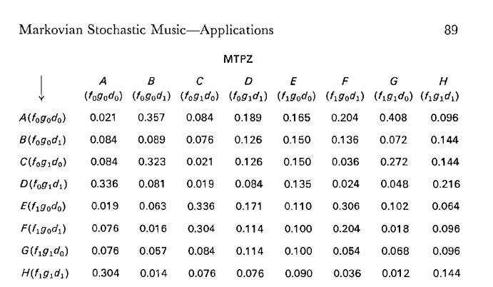 Rozdział 3 - Markovian Stochastic Music - Applications