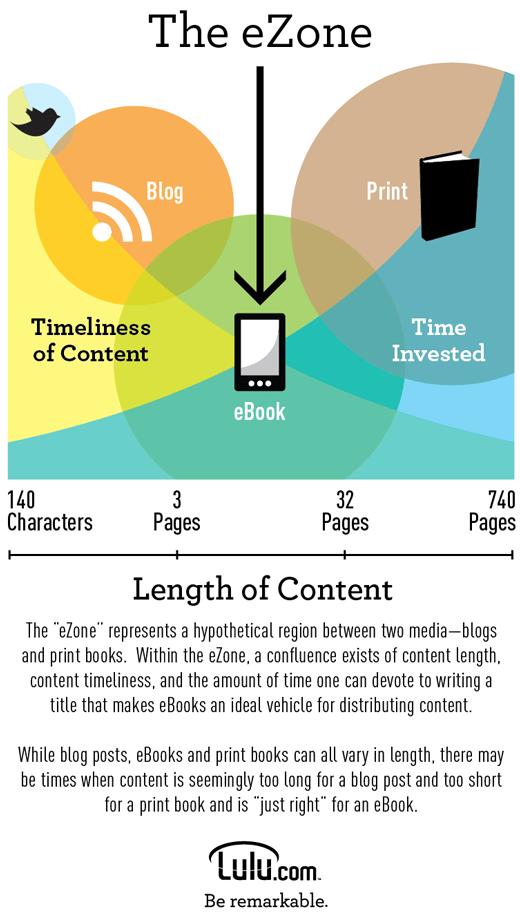 ezone infographic