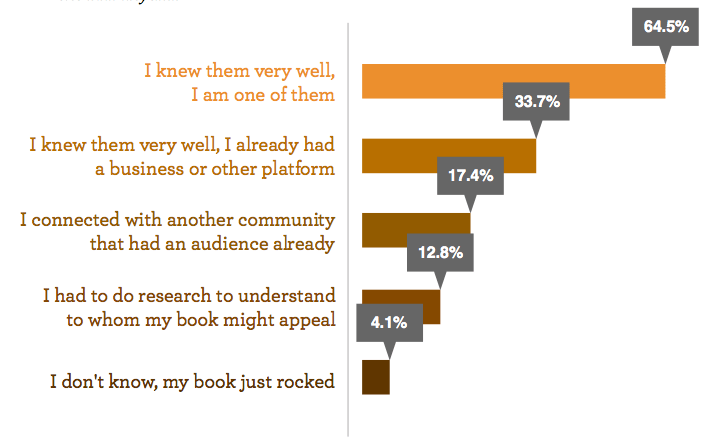 How Well do you know your audience? Graph