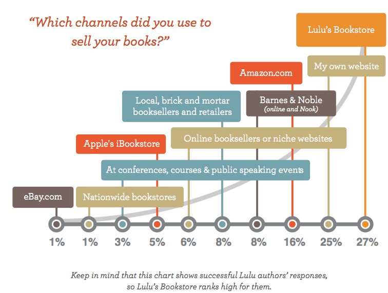 Which Channels Do You Use to Sell Your Books?