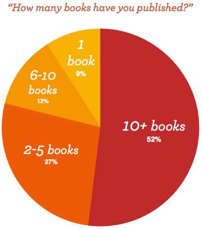 How Many Books Have You Published?