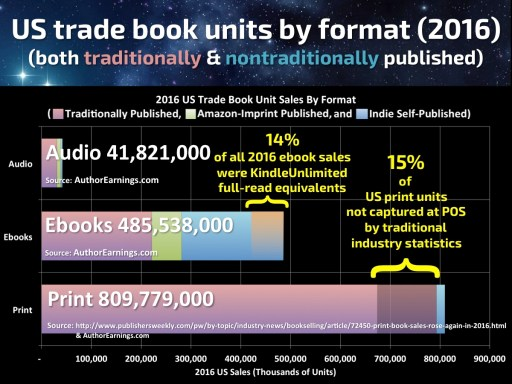 2016_Book_Sales_by_Format