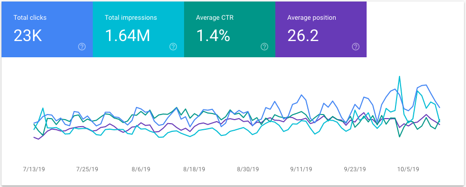 Google Search Console image showing clicks and CTR