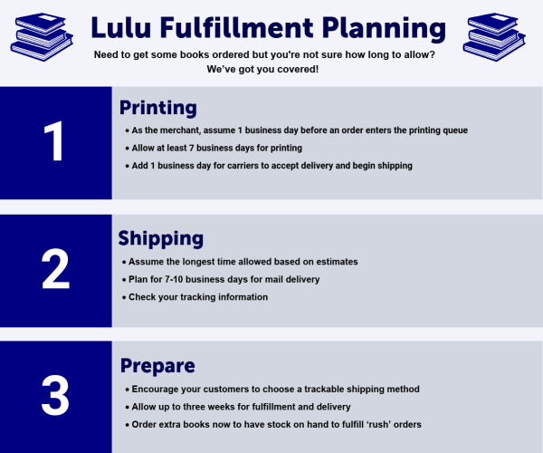 Lulu Fulfillment Plan