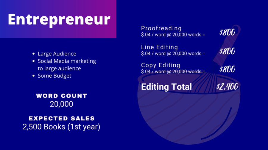 Editing breakdown for an entrepreneur publishing a cookbook