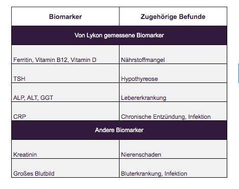 ständige müdigkeit biomarker