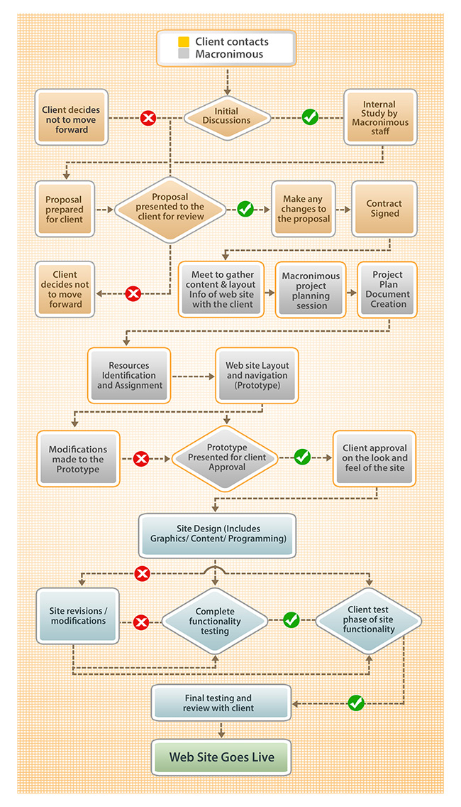 Web project development life cycle