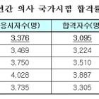 2011년 국시 합격률