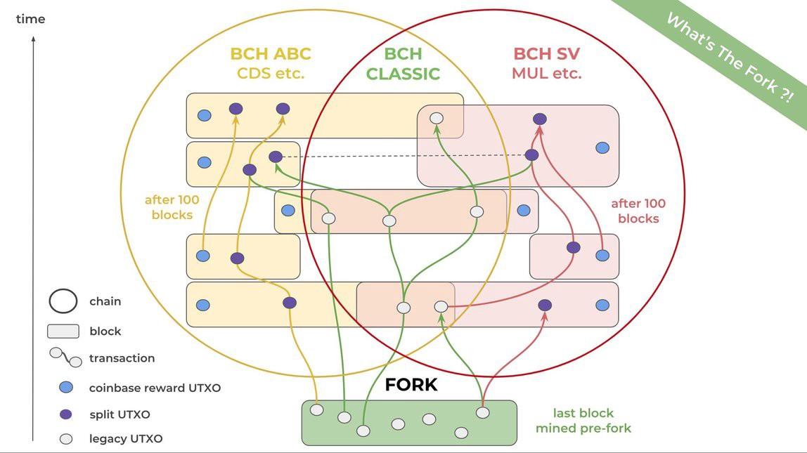 BCH 分叉的現狀