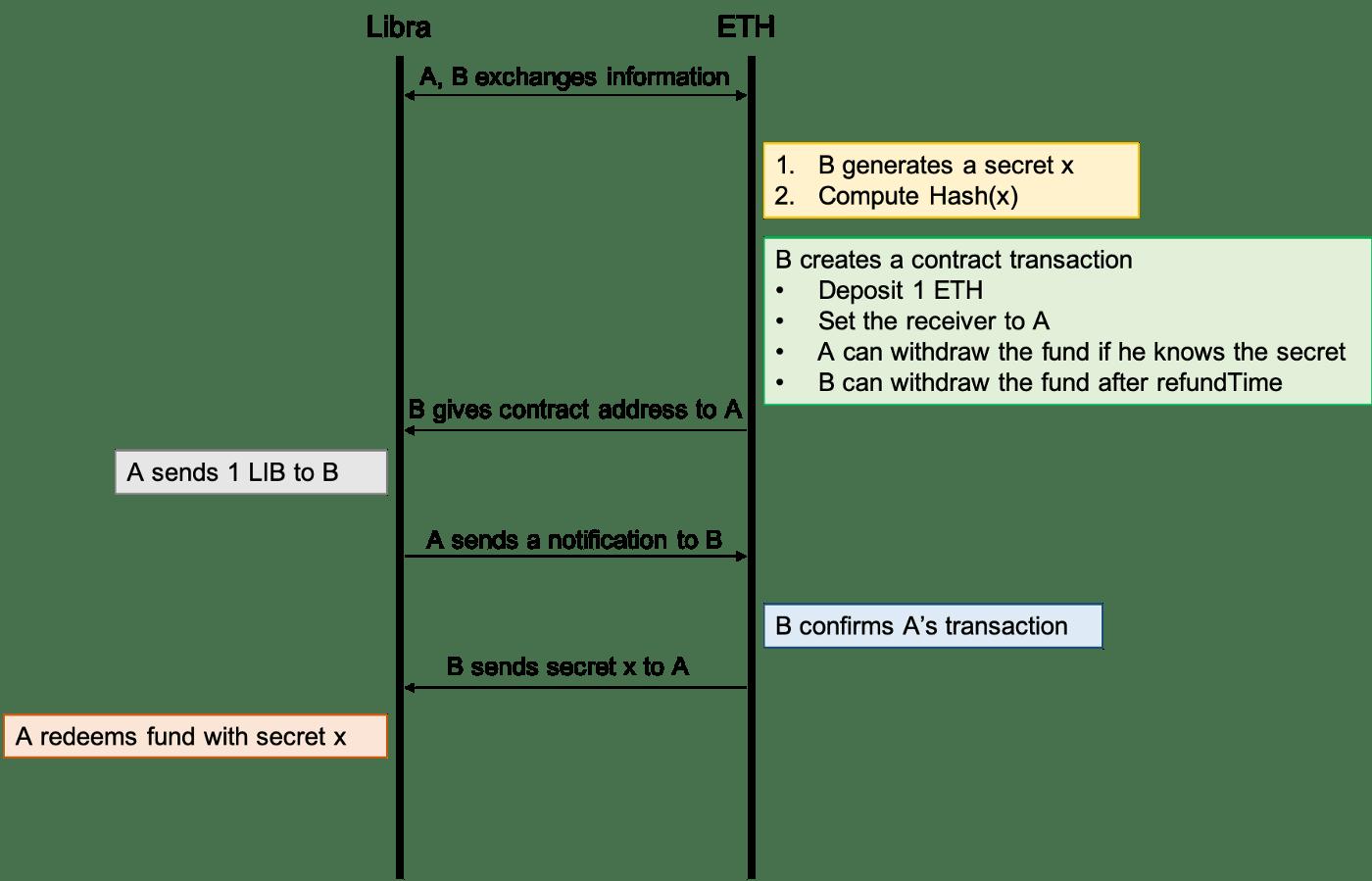 Libra Swap Process Flow