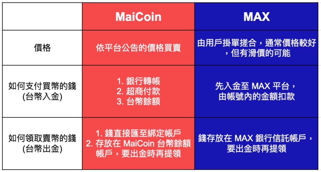 maicoin max 比較