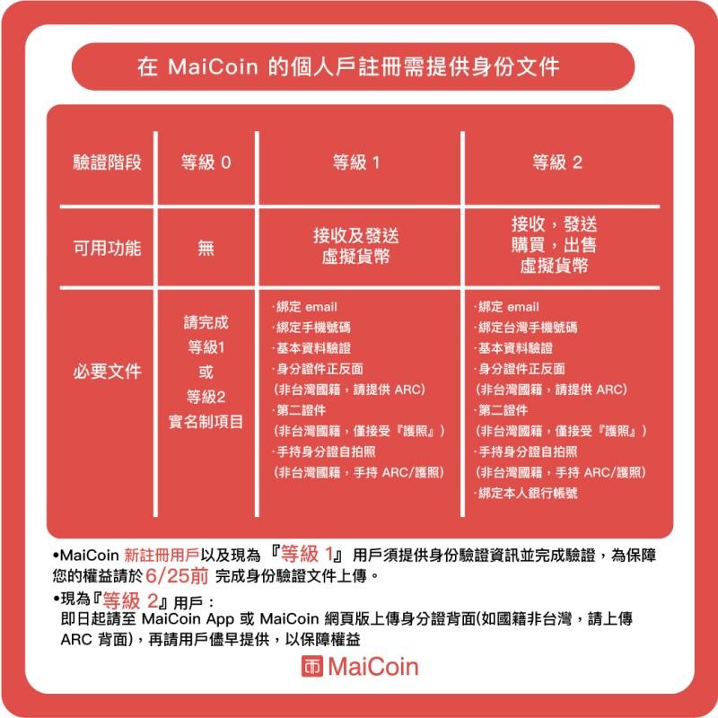 MaiCoin_KYC-新制表格