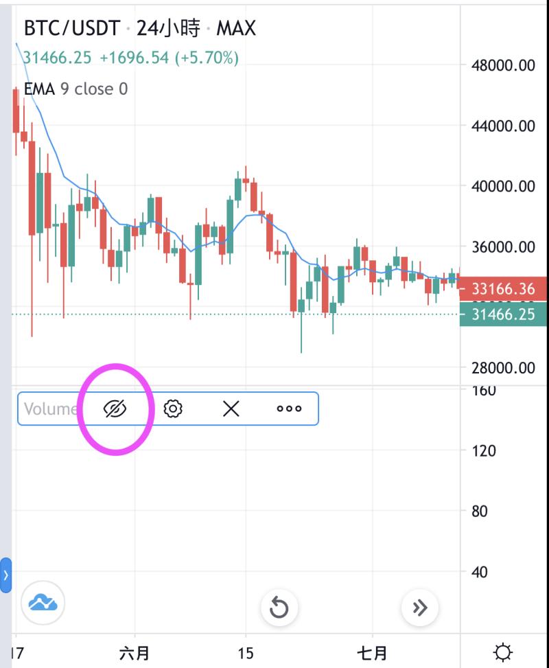 max tradingview