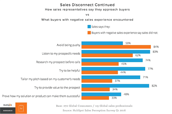 Sales disconnect percentages