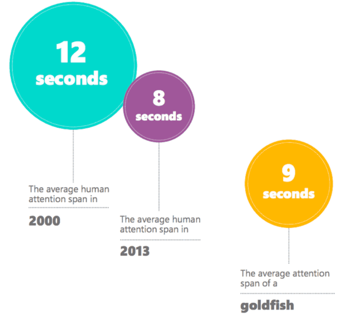 human attention span is lower than that of a goldfish.