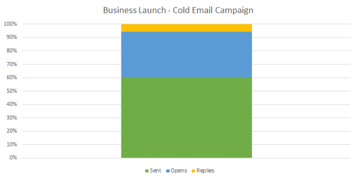 CopyHackers recently celebrated a 9% cold email reply rate.