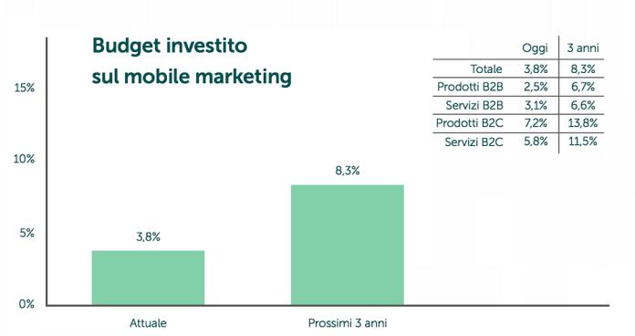mobile-marketing-mailup-budget