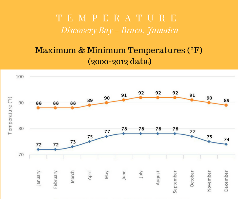 Maximum and Minimum Temperatures in Discovery Bay Jamaica