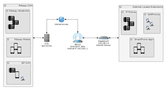 Asterisk-OVH Network