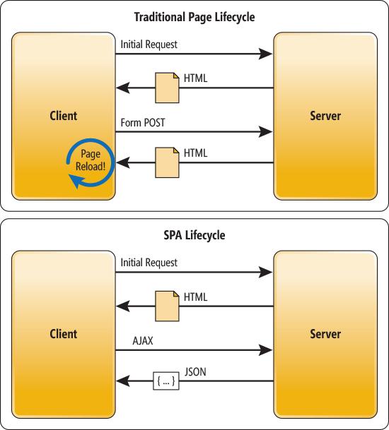 AngularJs vs jQuery - 8