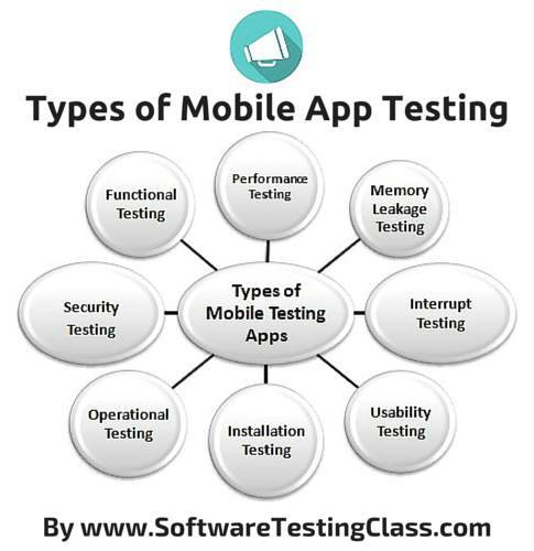 Types of mobiles apps testing