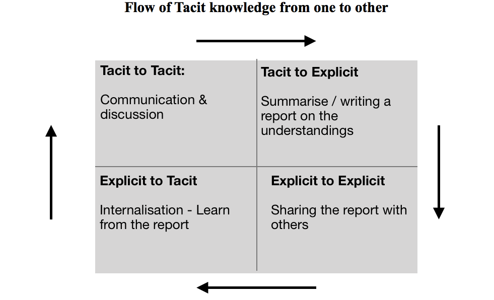 Tacit knowledge flow