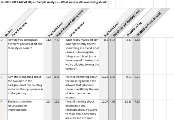 "Sample data answering the exit slip question, ""What are you still wondering about?"" (Click to enlarge)"