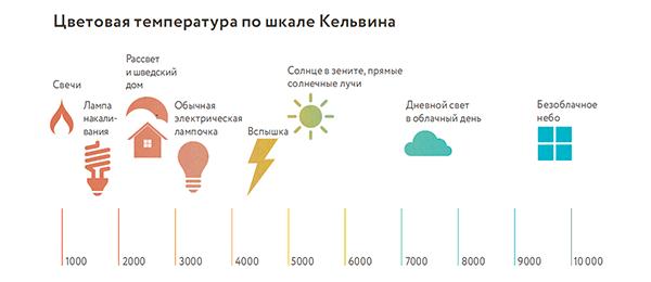Можно заменить выключатель диммерами — светорегуляторами, чтобы использовать один источник света для разных целей.
