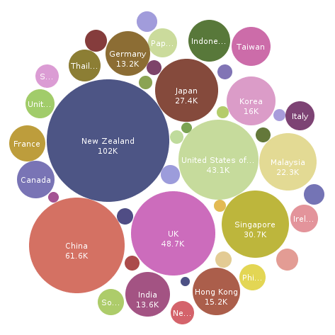 Data visualization - turismo na Austrália