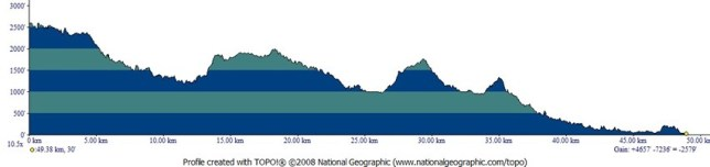 Big Basin 50K Course Elevation Profile