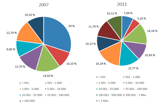 Umfang des bestellbaren Verkaufssortiments 2007 und 2011
