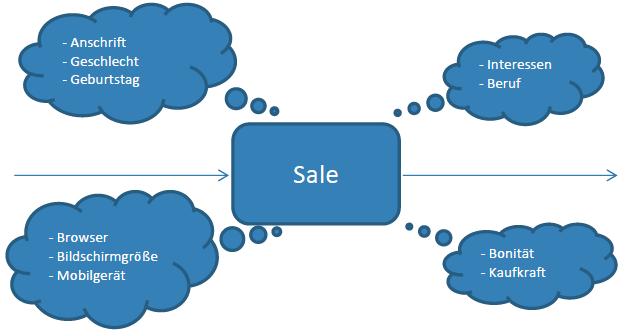 Kundendaten im Sale (Online-Shop)