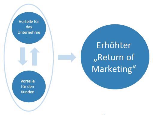 "Erhöhung des ""Return of Marketing"""