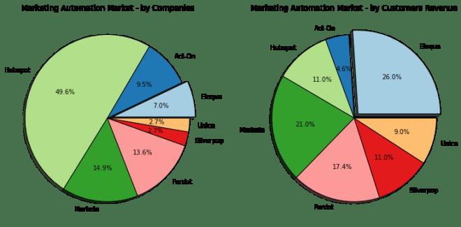 Das Marktumfeld in der Marketing Automatisierung