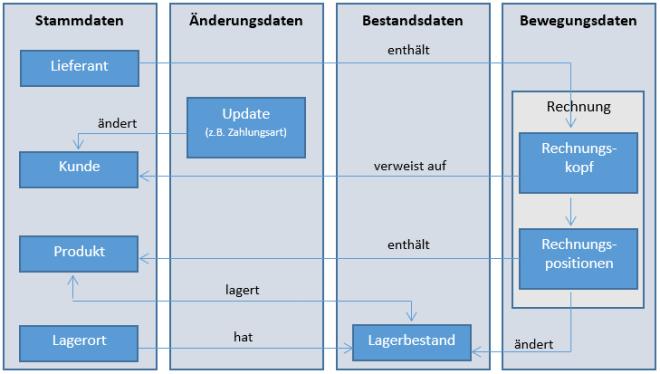 Zusammenhang der Datenarten (Technische Voraussetzungen für die Kopplung von CRM)
