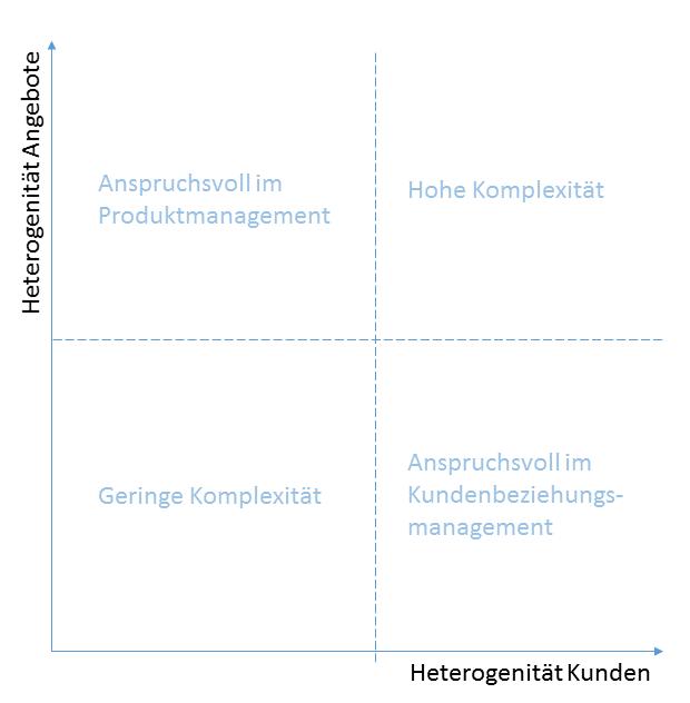 """Vier-Felder-Matrix """"Angebote und """"Empfänger"""" - Zuordnung im 1:1 Marketing"""