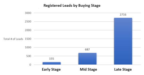 Registered Leads by Buying Stage
