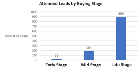 Attended Leads by Buying Stage