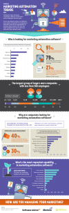 State of Marketing Automation Trends 2014