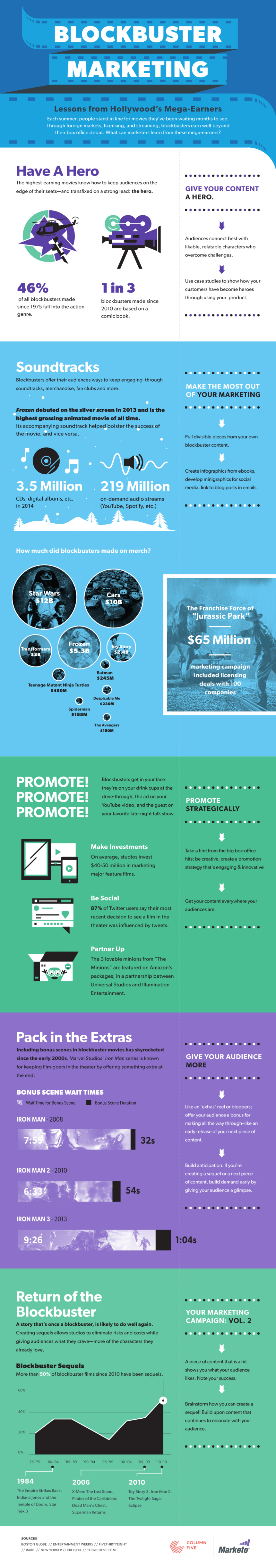 [Infographic] Blockbuster Marketing: Lessons from Hollywood's Mega-Earners