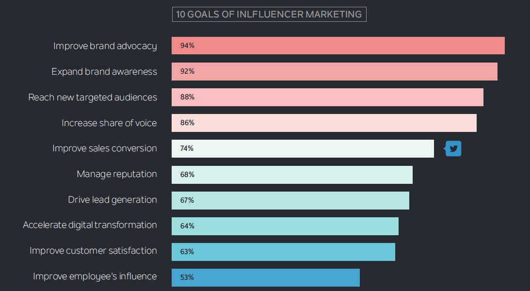 Goals of Influencer Marketing