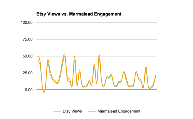 Etsy SEO: Marmalead strongly matches Etsy views