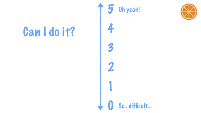 "The vertical ""can I do it"" axis"