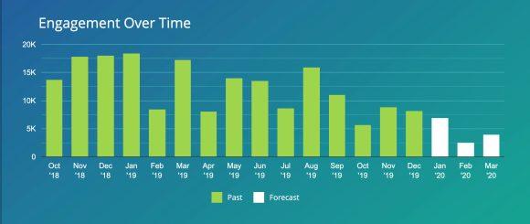 keyword engagement over time